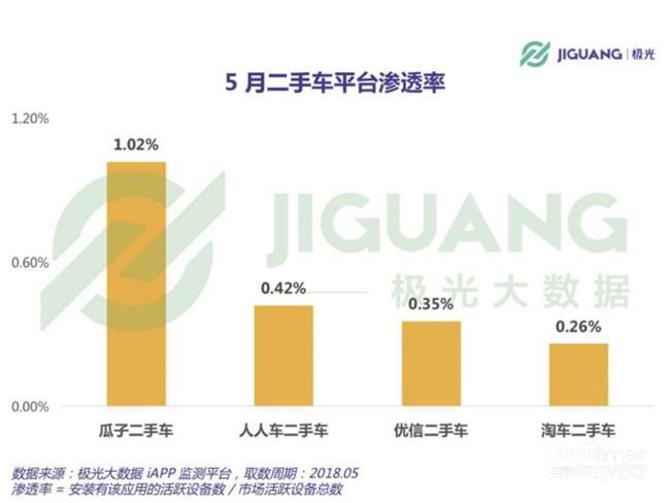 极光5月数据:瓜子二手车MAU远超行业第二、三、四名总和 汽车殿堂