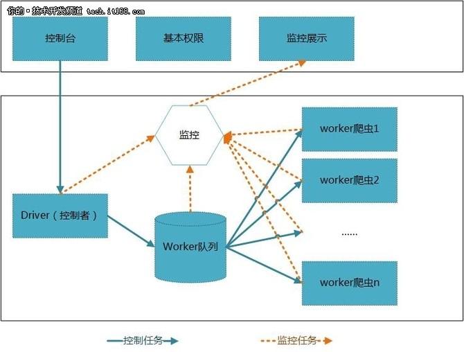 基于Java的大型分布式网络爬虫体系结构