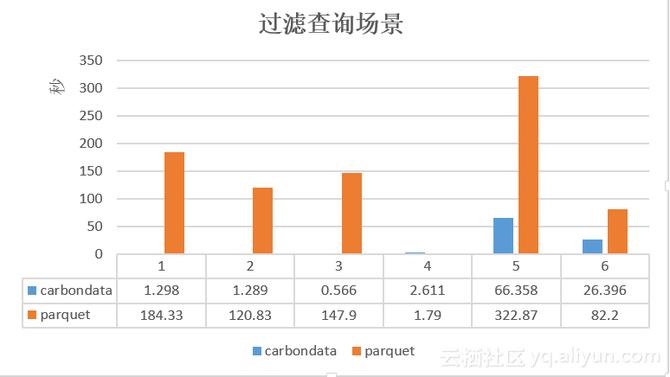 基于Hadoop生态高性能数据存储CarbonData
