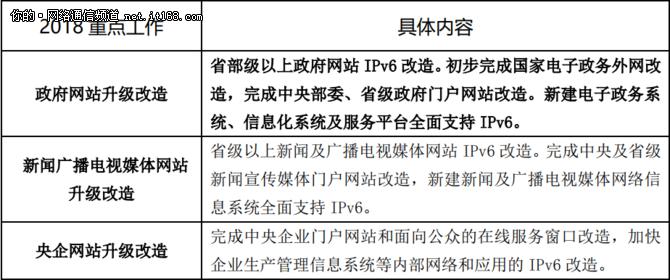 干货:政府网站支持IPv6升级改造技术方案