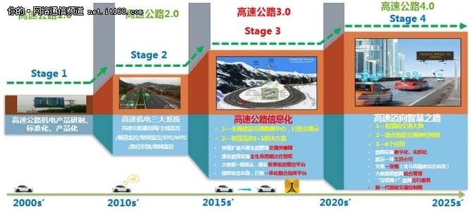 """融合通信网络,为智慧高速公路迈向数字化""""筑桥铺路"""""""