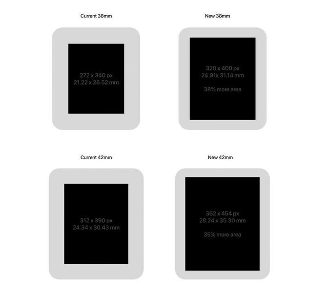 Apple Watch将迎来更新 边框收窄/屏幕变大