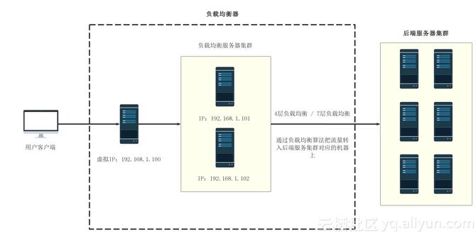 搭建高可用负载均衡器: haproxy+keepalived