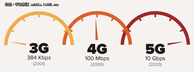 告别等待5G究竟有多快