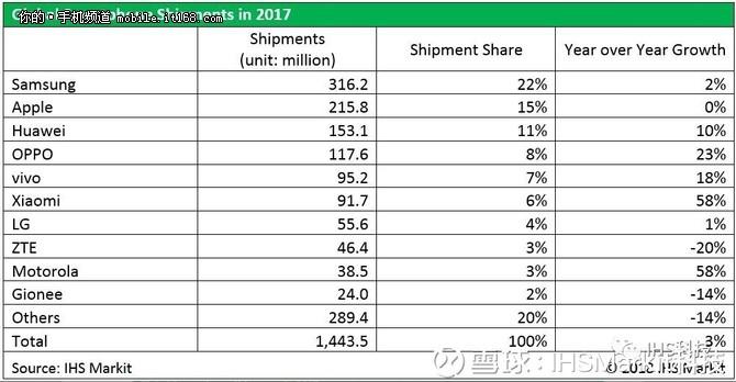 手机销量另类数据:华为销量等同俄罗斯人口