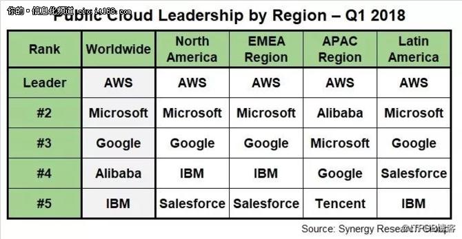 一手好算盘:沃尔玛和微软联手叫阵AWS