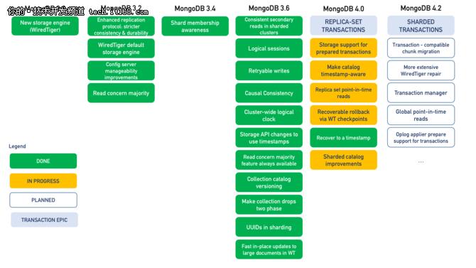 实用干货: MongoDB 4.0 事件实现解析