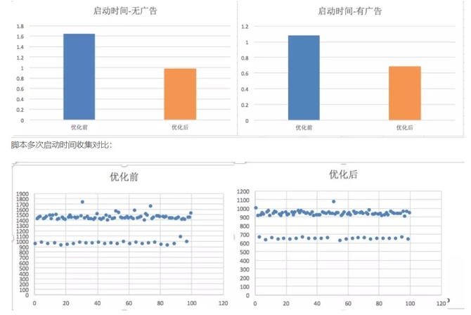 爱奇艺Android客户端启动优化与分析