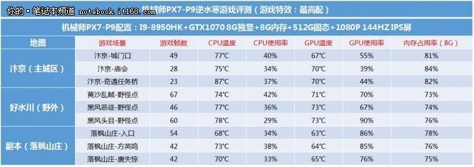 机械师笔记本PX7-P9逆水寒游戏实测