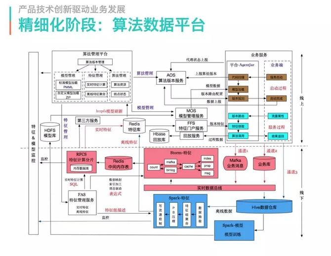 技术架构分享;美团配送系统架构演进实践