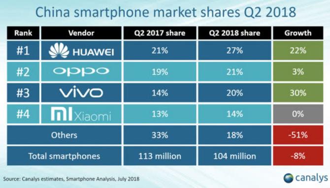 中国手机市场回暖:vivo占有率提升最高