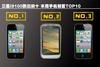 三星i9100跌出前十 本周手机销量TOP10