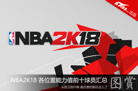 《NBA2K18》各位置能力值前十球员汇总
