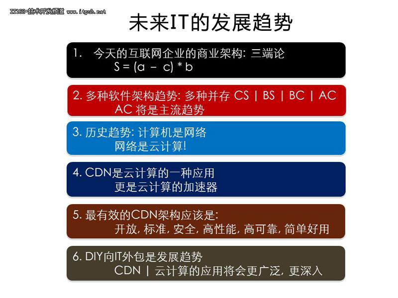 系统架构师大会 分布式集群与架构设计 it168 -系统架构师大会 分布式