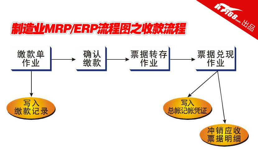 erp管理流程图erp销售流程图erp系统业务流程图; 制造业mrp erp九大
