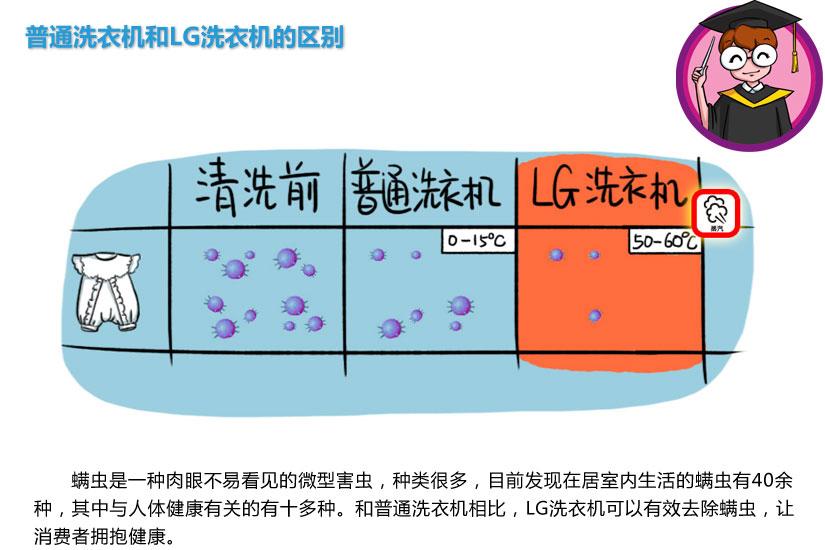lg洗衣机技术图解
