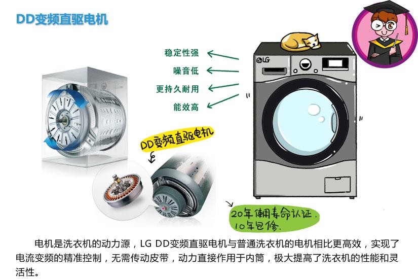 智能手洗模式領銜 LG洗衣機技術圖解