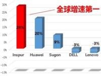 2016年前3季度浪潮服务器销售额中国第1