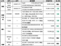 价格指导 12月双路塔式服务器选购