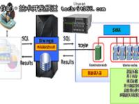 从阿里HybridDB看数据库选择的新方向
