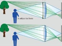 135mm变迹滤镜镜头 佳能公布新专利