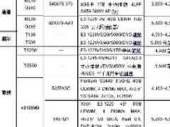 价格回调 12月单路塔式服务器选购指导