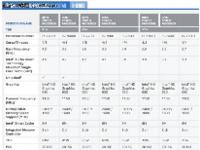 史上最强i3 Intel第七代酷睿处理器登场