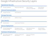 Google曝光其服务器都含自定义安全芯片