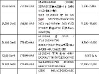 价格指导 1月双路机架产品导购