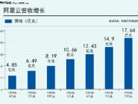 阿里Q3财报:阿里云连续第7个季度翻番