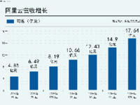 放眼国际,阿里云将成AWS最有力竞争者?