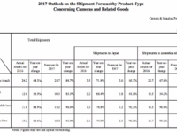 CIPA发布2016相机市场报告及2017展望