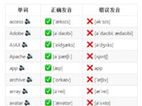 中国程序员容易发音错误的英文单词