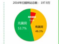 360发布《2016年中国互联网安全报告》