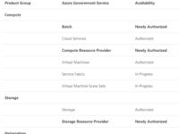 Azure新增12个政务云服务获FedRAMP授权