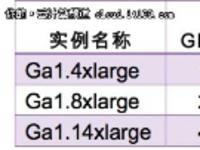 阿里云发布国内首个可视化GPU云服务
