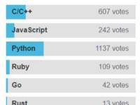 最受初学者青睐的编程语言是Python
