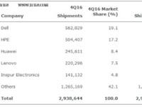 Gartner:全球服务器Q4收入下降了1.9%
