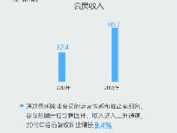 迅雷2016年财报解读:会员收入稳步增长