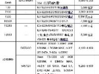 3月单路塔式服务器普降  戴尔联想上新