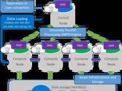 微软Azure SQL数据仓库可用性新增4地区