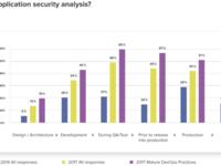 是否要将自动化安全引入DevOps开发周期