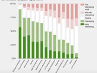 2017年最流行的软件架构趋势调查