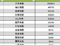 微信指数看电视行业 小米电视高居第一