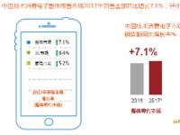 3C市场线上增速明显 京东占比超过50%