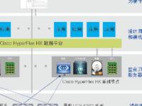 思科HyperFlex提供完整超融合解决方案