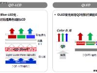QLED无法摆脱液晶本质