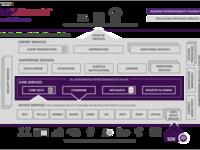 Linux基金会发起新物联网边缘计算项目