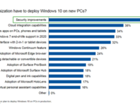 85%企业在2017年底前部署Windows 10?
