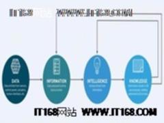 物联网:将数据转化为信息和知识